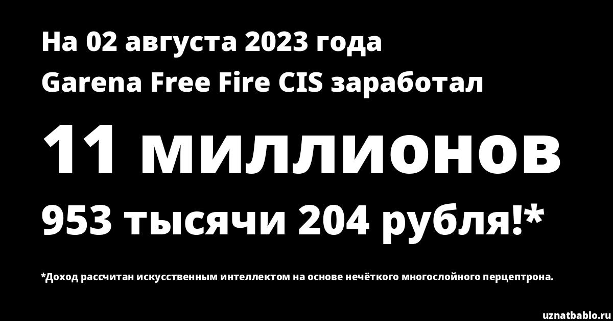 Сколько заработал Garena Free Fire Russia на Youtube на 15 декабря 2019 года