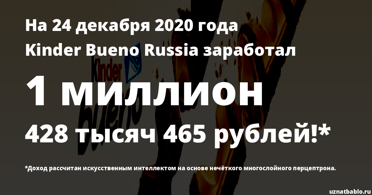 Сколько заработал Kinder Bueno Russia на Youtube на 18 февраля 2020 года